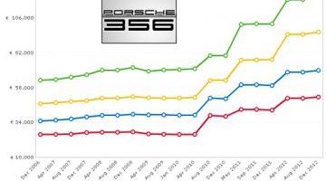Porsche 356 depuis 2006